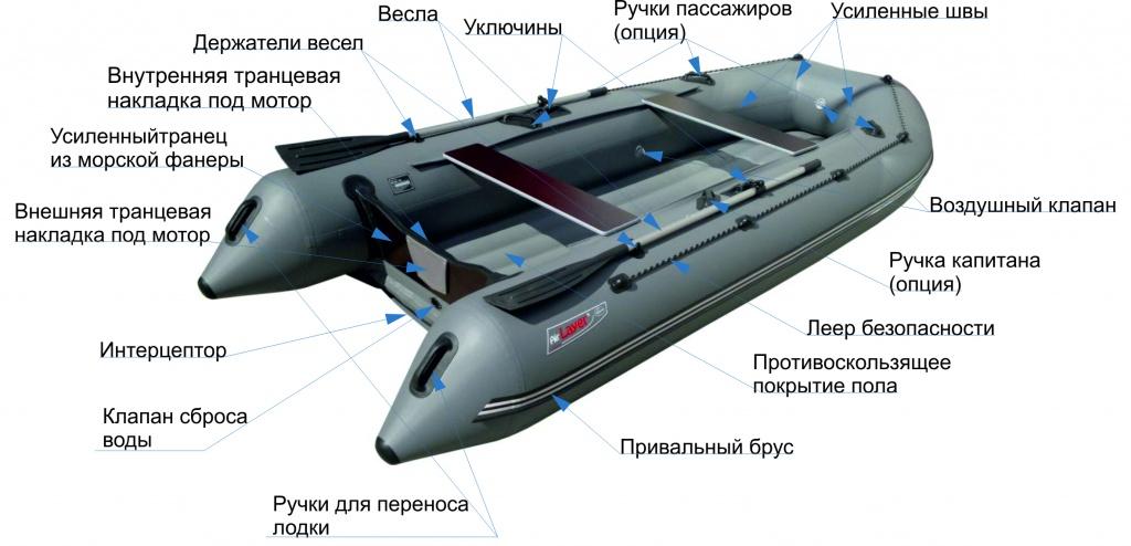 устройство лодки с подписями